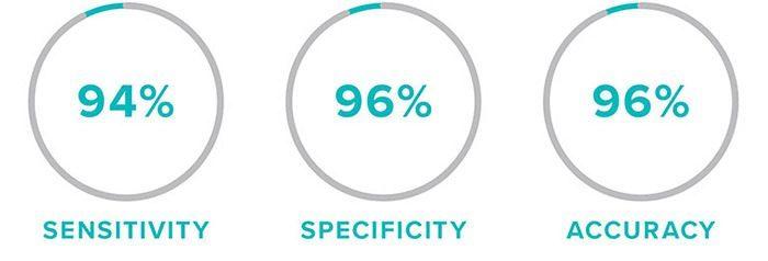 94% Sensitivity - 96% Specificity - 96% Accuracy