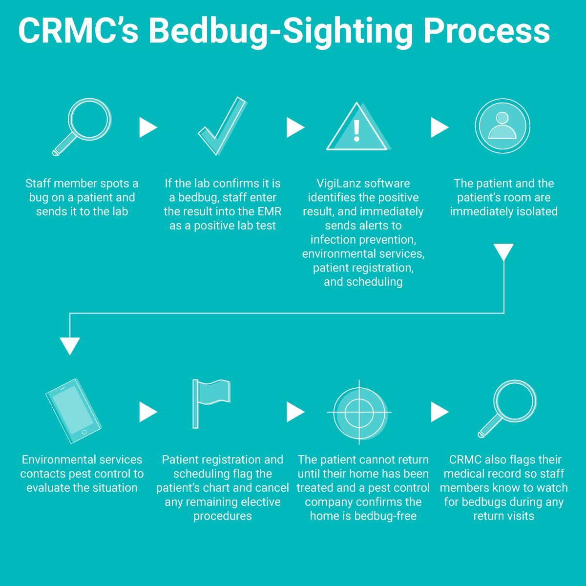 CRMC's Bedbug-Sighting Process