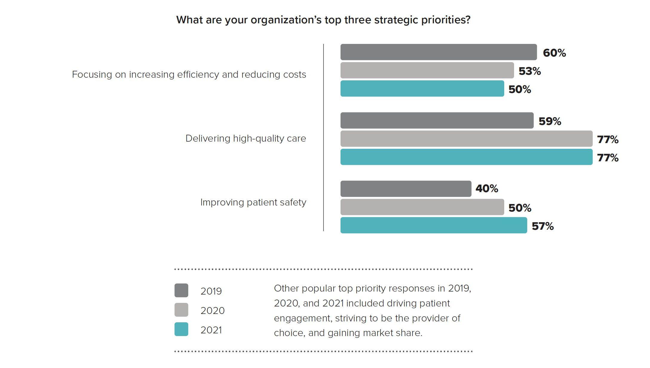 Patient Safety Report 2021 Top 3 Priorities